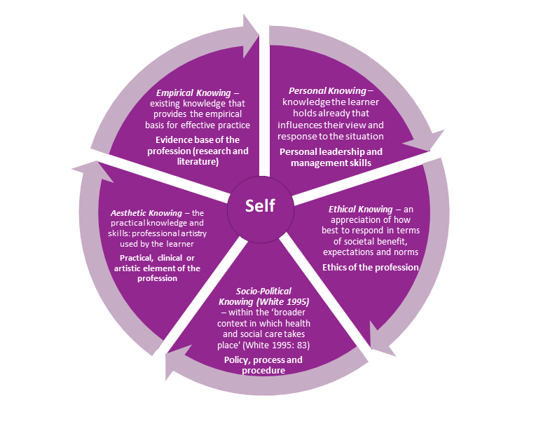 health and social care curriculum