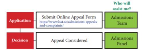 Appeals Flowchart: