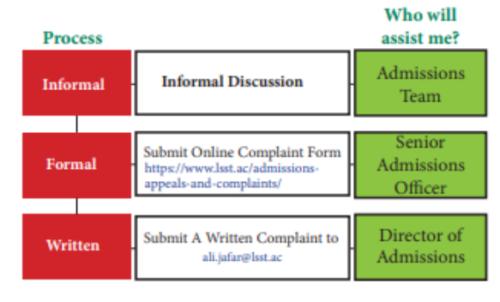 Complaints Flowchart: